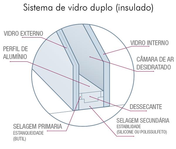 vidro-duplo-ou-insulado-02